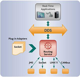 Adaptor SDK architecture