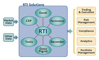 Software diagram of of RTI low-latency infrastructure.